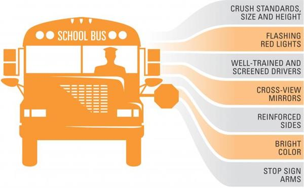 School Bus Facts